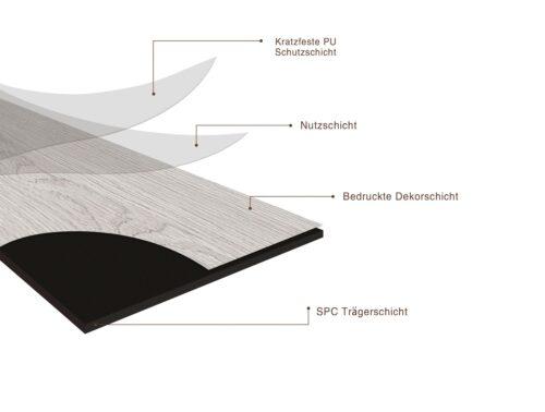 Vinyllaminat Modena SPC eichefarben grau 1200x180 mm 2,6m² B90278303 UVP 70,94€   90278303 4